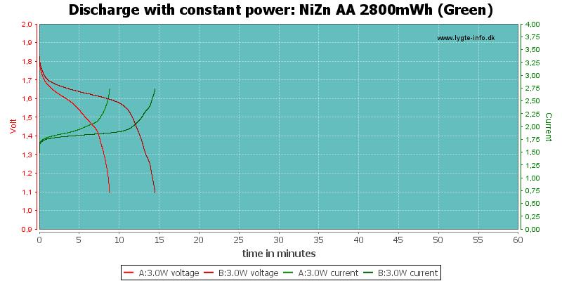 NiZn%20AA%202800mWh%20(Green)-PowerLoadTime