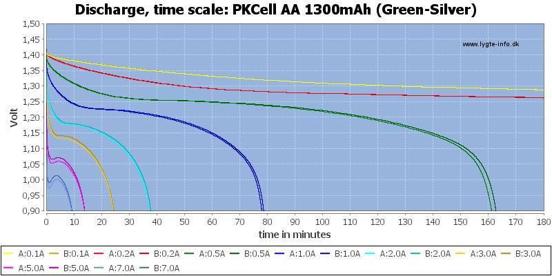 PKCell%20AA%201300mAh%20(Green-Silver)-CapacityTime