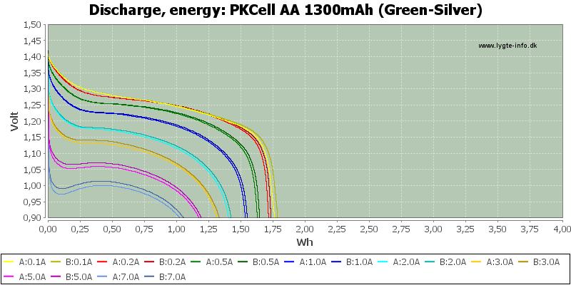 PKCell%20AA%201300mAh%20(Green-Silver)-Energy