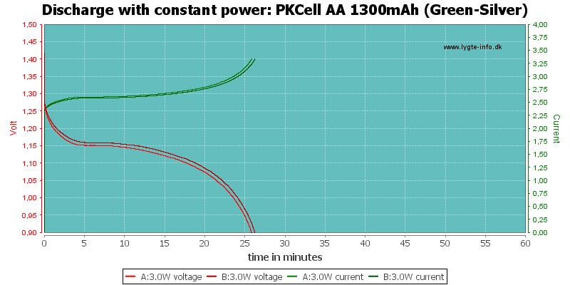 PKCell%20AA%201300mAh%20(Green-Silver)-PowerLoadTime
