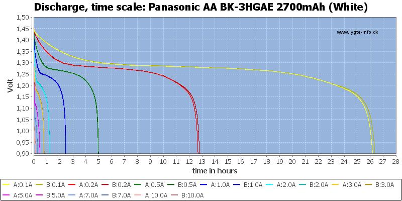 Panasonic%20AA%20BK-3HGAE%202700mAh%20(White)-CapacityTimeHours