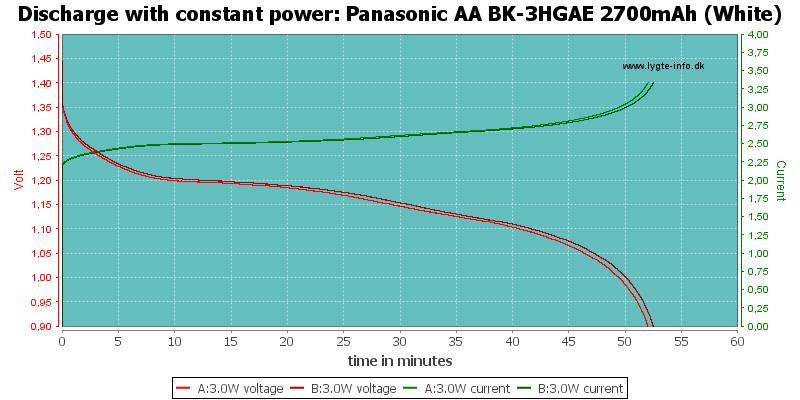 Panasonic%20AA%20BK-3HGAE%202700mAh%20(White)-PowerLoadTime