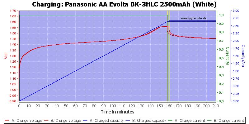Panasonic%20AA%20Evolta%20BK-3HLC%202500mAh%20(White)-Charge