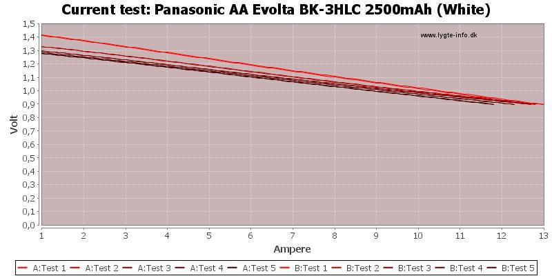 Panasonic%20AA%20Evolta%20BK-3HLC%202500mAh%20(White)-CurrentTest