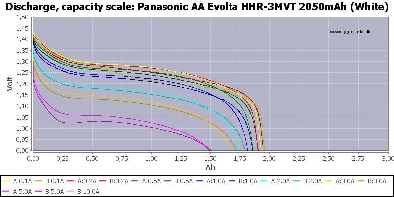 Panasonic%20AA%20Evolta%20HHR-3MVT%202050mAh%20(White)-Capacity