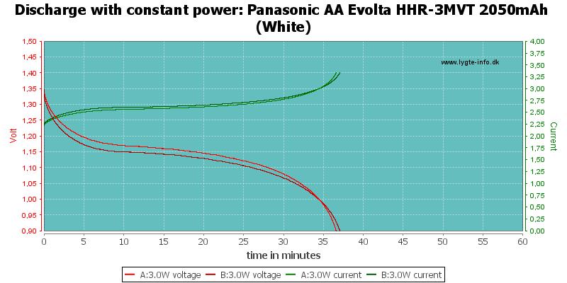 Panasonic%20AA%20Evolta%20HHR-3MVT%202050mAh%20(White)-PowerLoadTime