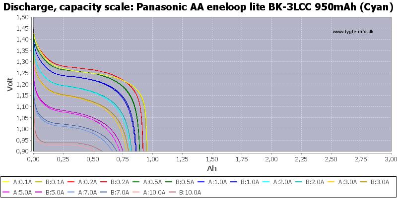 Panasonic%20AA%20eneloop%20lite%20BK-3LCC%20950mAh%20(Cyan)-Capacity
