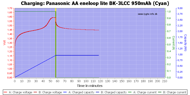 Panasonic%20AA%20eneloop%20lite%20BK-3LCC%20950mAh%20(Cyan)-Charge