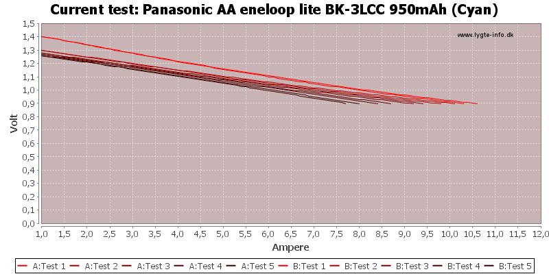 Panasonic%20AA%20eneloop%20lite%20BK-3LCC%20950mAh%20(Cyan)-CurrentTest