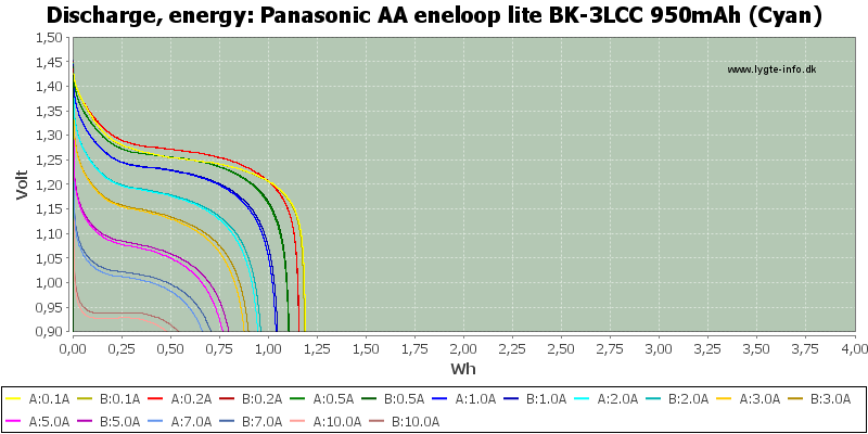 Panasonic%20AA%20eneloop%20lite%20BK-3LCC%20950mAh%20(Cyan)-Energy