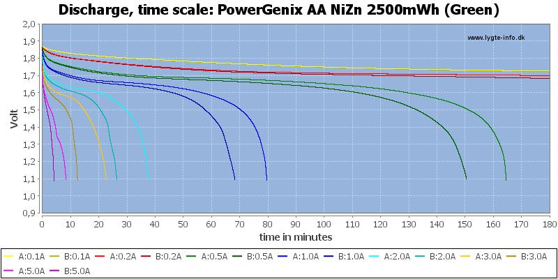 PowerGenix%20AA%20NiZn%202500mWh%20(Green)-CapacityTime