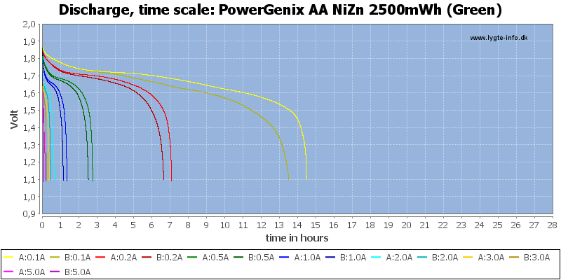 PowerGenix%20AA%20NiZn%202500mWh%20(Green)-CapacityTimeHours