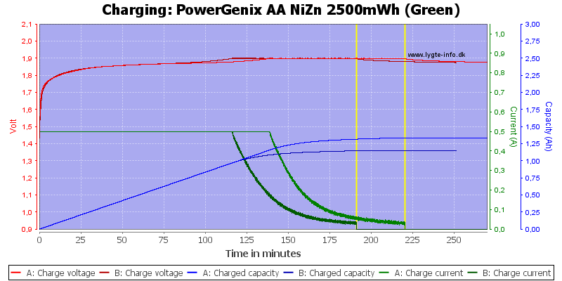 PowerGenix%20AA%20NiZn%202500mWh%20(Green)-Charge