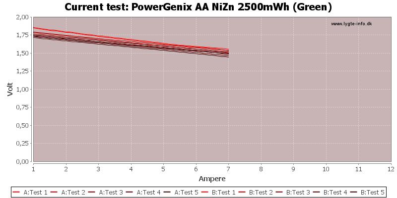 PowerGenix%20AA%20NiZn%202500mWh%20(Green)-CurrentTest