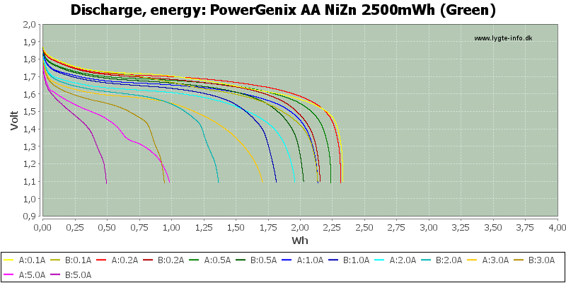 PowerGenix%20AA%20NiZn%202500mWh%20(Green)-Energy