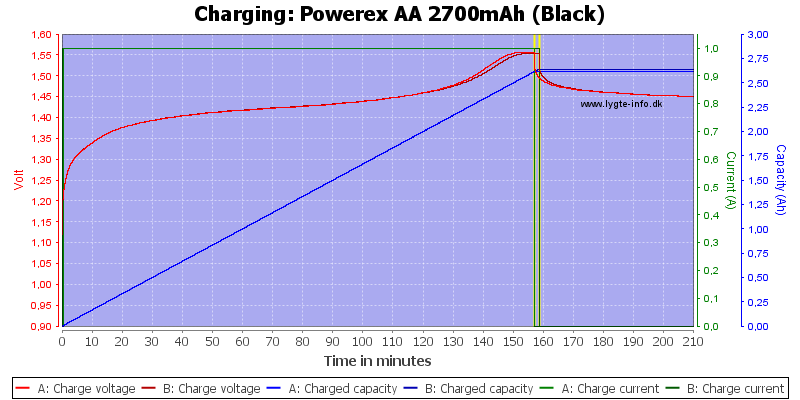 Powerex%20AA%202700mAh%20(Black)-Charge