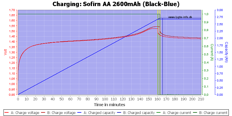 Sofirn%20AA%202600mAh%20(Black-Blue)-Charge