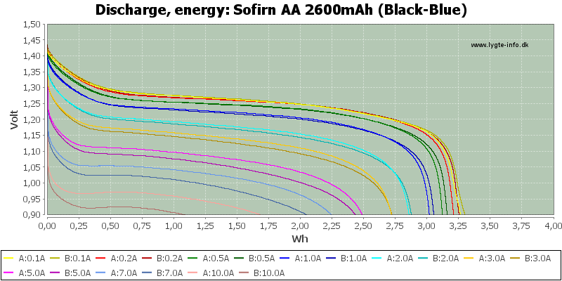 Sofirn%20AA%202600mAh%20(Black-Blue)-Energy