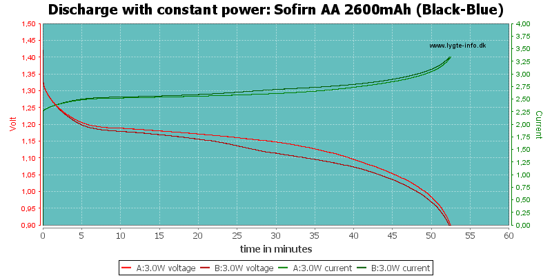 Sofirn%20AA%202600mAh%20(Black-Blue)-PowerLoadTime