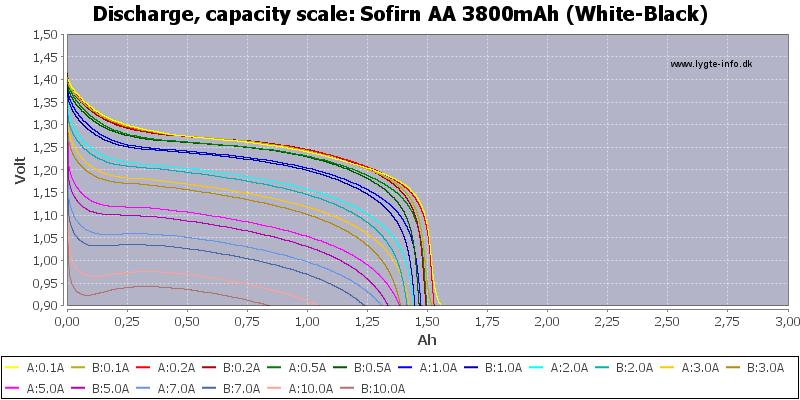 Sofirn%20AA%203800mAh%20(White-Black)-Capacity