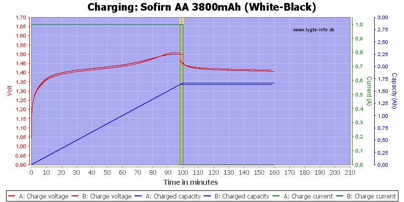 Sofirn%20AA%203800mAh%20(White-Black)-Charge