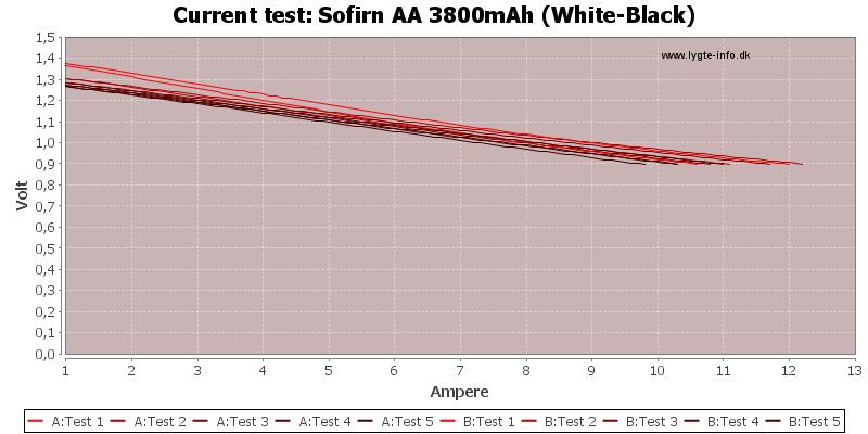 Sofirn%20AA%203800mAh%20(White-Black)-CurrentTest