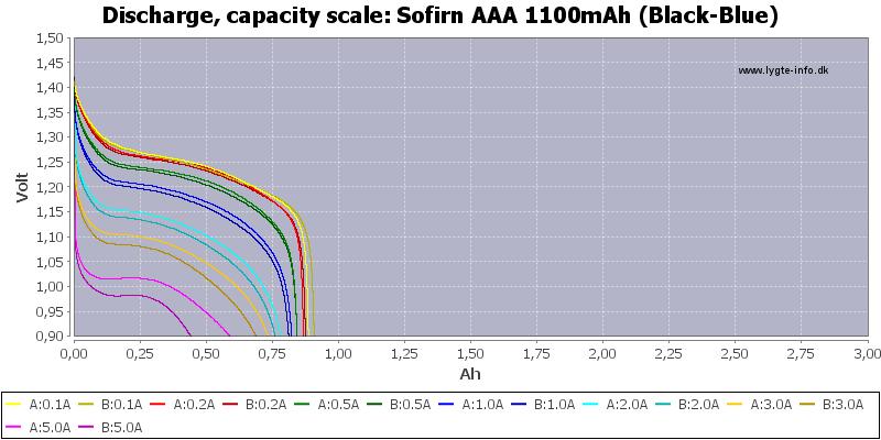 Sofirn%20AAA%201100mAh%20(Black-Blue)-Capacity
