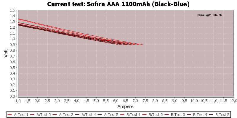 Sofirn%20AAA%201100mAh%20(Black-Blue)-CurrentTest