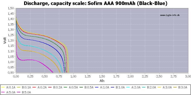 Sofirn%20AAA%20900mAh%20(Black-Blue)-Capacity