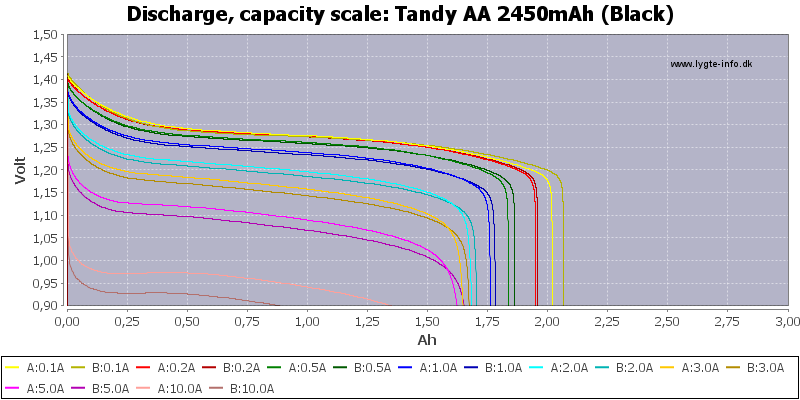 Tandy%20AA%202450mAh%20(Black)-Capacity