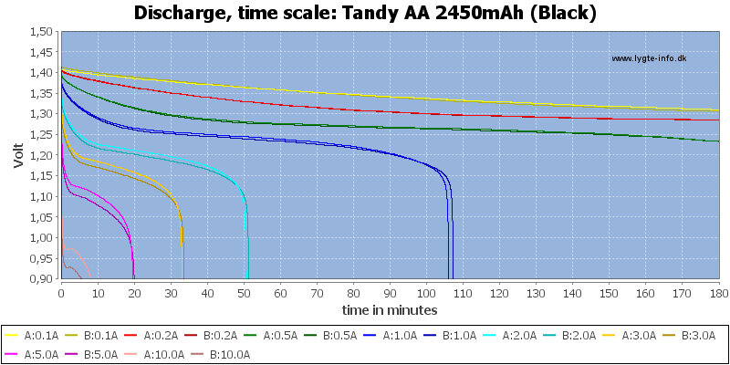Tandy%20AA%202450mAh%20(Black)-CapacityTime