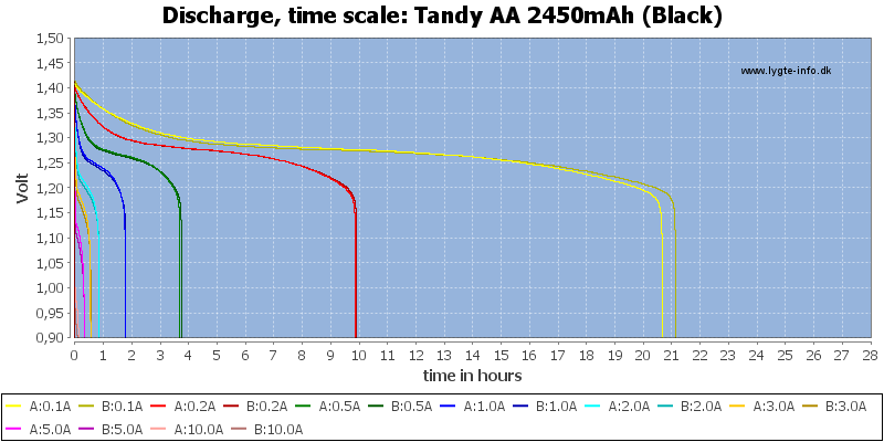 Tandy%20AA%202450mAh%20(Black)-CapacityTimeHours