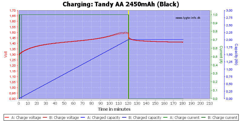 Tandy%20AA%202450mAh%20(Black)-Charge
