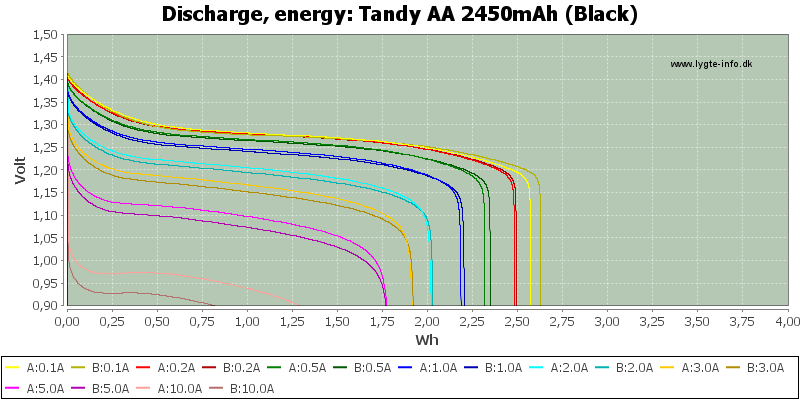 Tandy%20AA%202450mAh%20(Black)-Energy