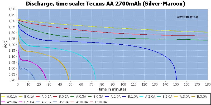 Tecxus%20AA%202700mAh%20(Silver-Maroon)-CapacityTime
