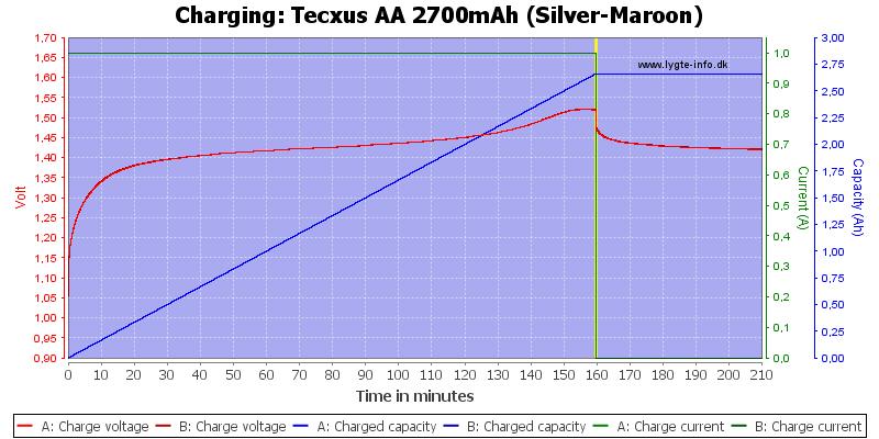 Tecxus%20AA%202700mAh%20(Silver-Maroon)-Charge