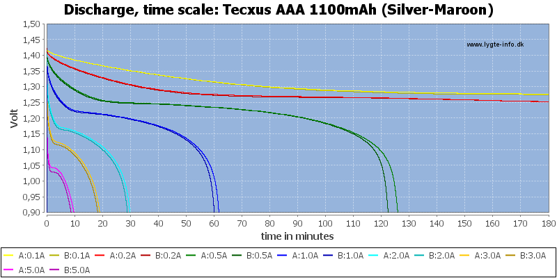 Tecxus%20AAA%201100mAh%20(Silver-Maroon)-CapacityTime