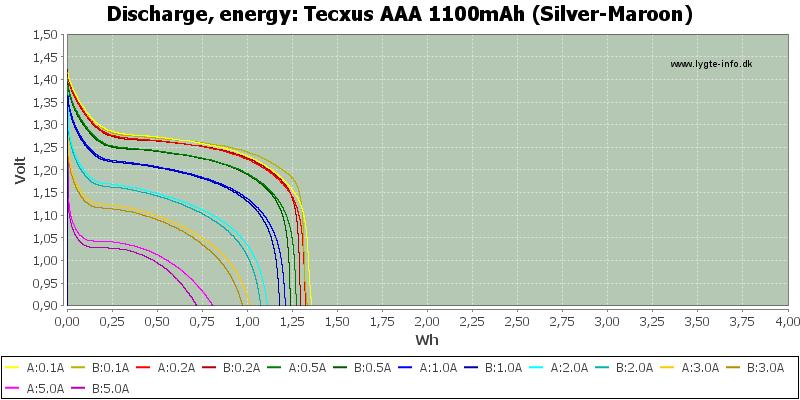 Tecxus%20AAA%201100mAh%20(Silver-Maroon)-Energy