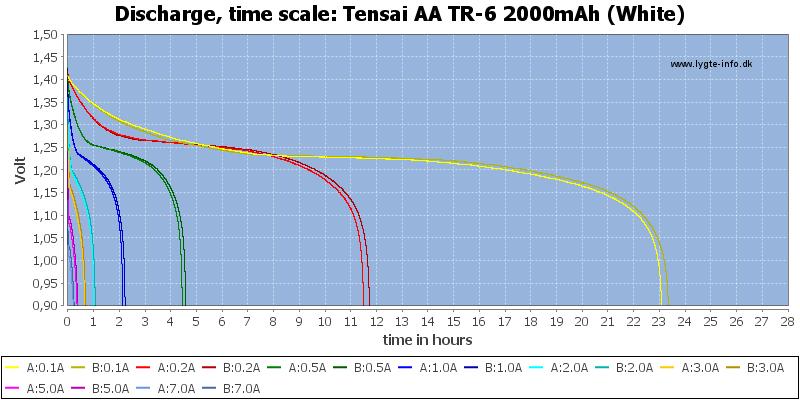 Tensai%20AA%20TR-6%202000mAh%20(White)-CapacityTimeHours