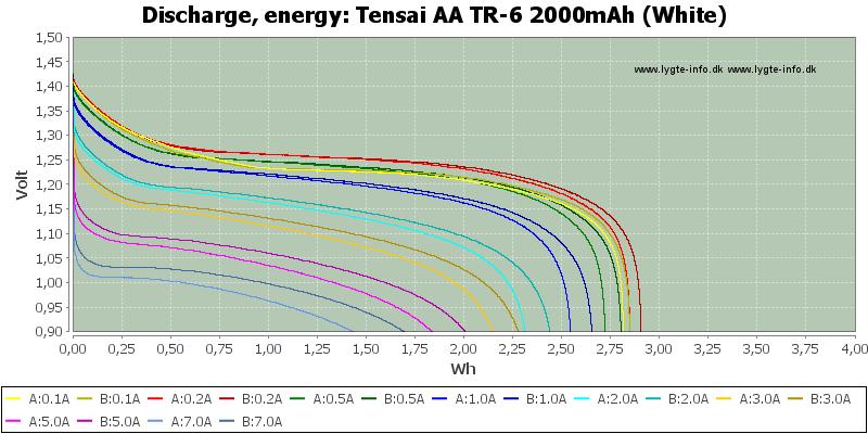 Tensai%20AA%20TR-6%202000mAh%20(White)-Energy