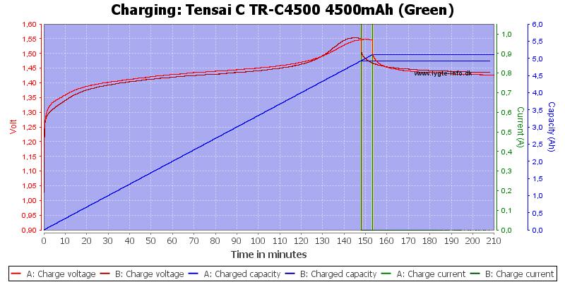 Tensai%20C%20TR-C4500%204500mAh%20(Green)-Charge