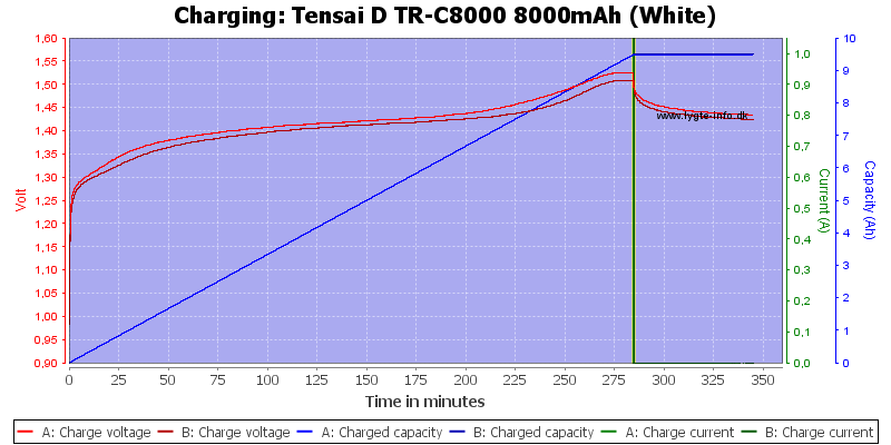 Tensai%20D%20TR-C8000%208000mAh%20(White)-Charge