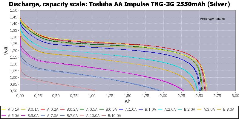 Toshiba%20AA%20Impulse%20TNG-3G%202550mAh%20(Silver)-Capacity