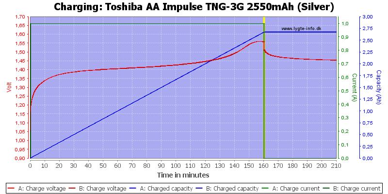 Toshiba%20AA%20Impulse%20TNG-3G%202550mAh%20(Silver)-Charge