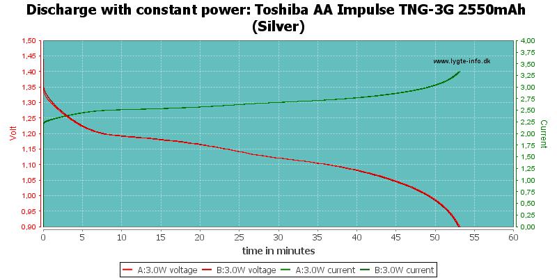 Toshiba%20AA%20Impulse%20TNG-3G%202550mAh%20(Silver)-PowerLoadTime