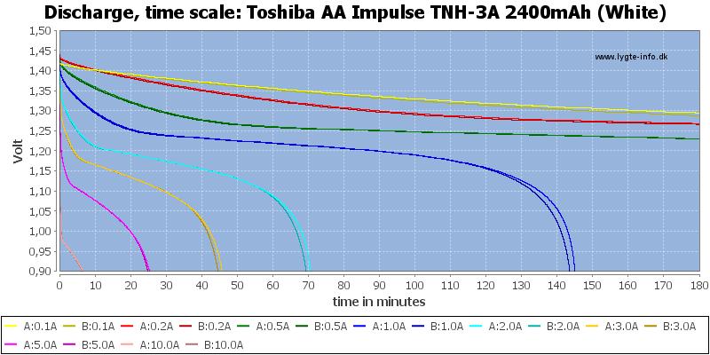 Toshiba%20AA%20Impulse%20TNH-3A%202400mAh%20(White)-CapacityTime