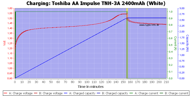 Toshiba%20AA%20Impulse%20TNH-3A%202400mAh%20(White)-Charge