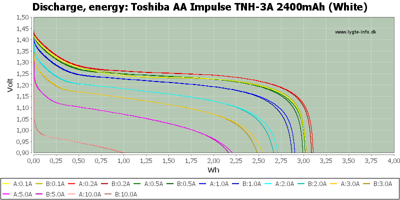 Toshiba%20AA%20Impulse%20TNH-3A%202400mAh%20(White)-Energy