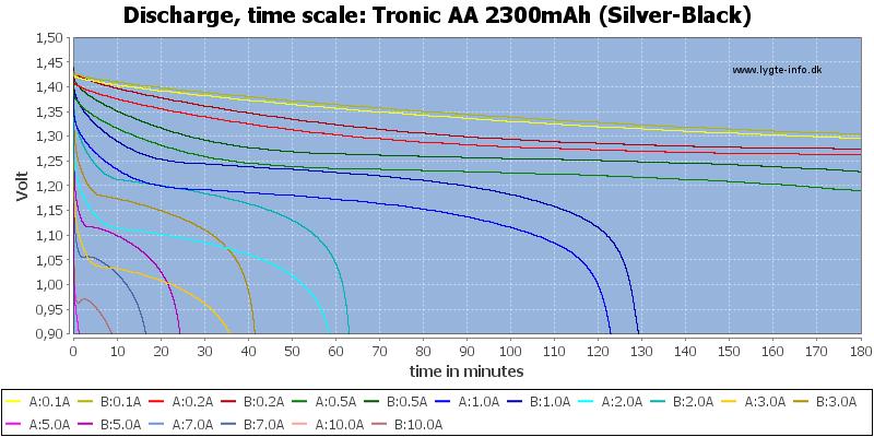 Tronic%20AA%202300mAh%20(Silver-Black)-CapacityTime