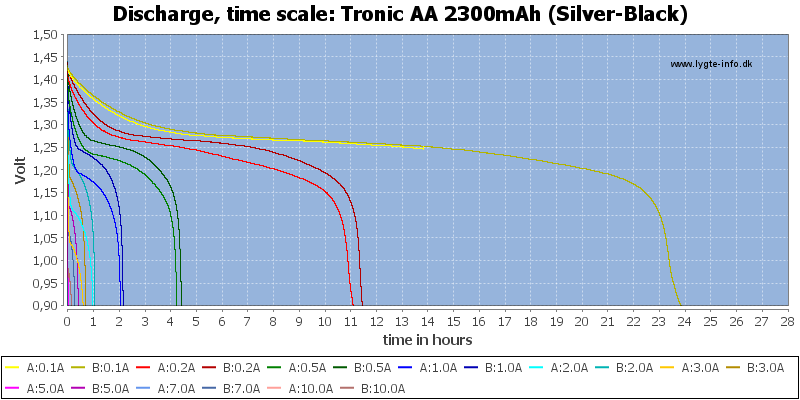Tronic%20AA%202300mAh%20(Silver-Black)-CapacityTimeHours